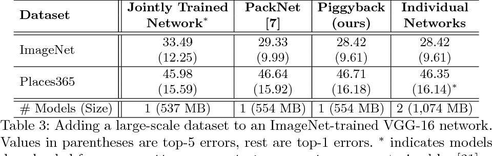 Figure 4 for Piggyback: Adapting a Single Network to Multiple Tasks by Learning to Mask Weights