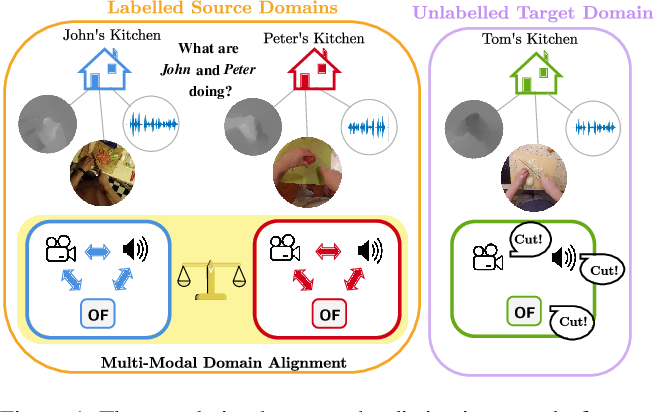 Figure 1 for PoliTO-IIT Submission to the EPIC-KITCHENS-100 Unsupervised Domain Adaptation Challenge for Action Recognition