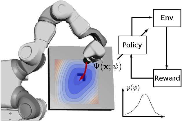 Figure 1 for Learning Deep Neural Policies with Stability Guarantees
