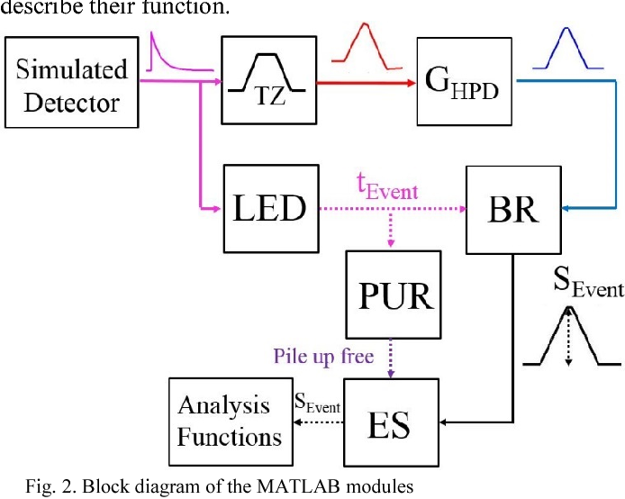 Modeling the energy and timing digital signal processing for the