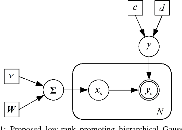 Figure 1 for Fast Low-Rank Bayesian Matrix Completion with Hierarchical Gaussian Prior Models