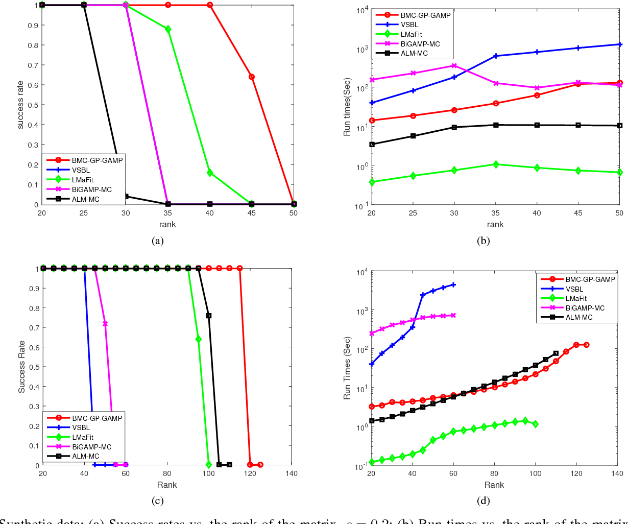 Figure 2 for Fast Low-Rank Bayesian Matrix Completion with Hierarchical Gaussian Prior Models
