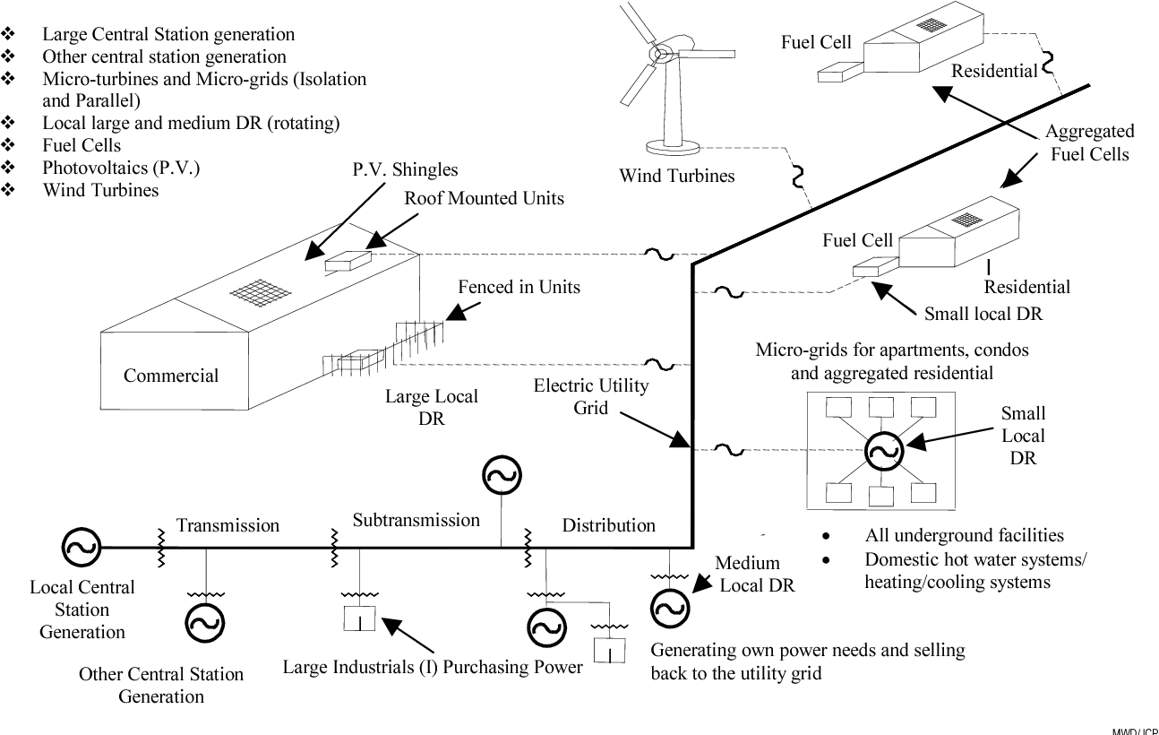 Distributed resource electric power systems offer