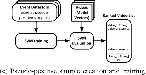 Figure 2 for Learning to detect video events from zero or very few video examples