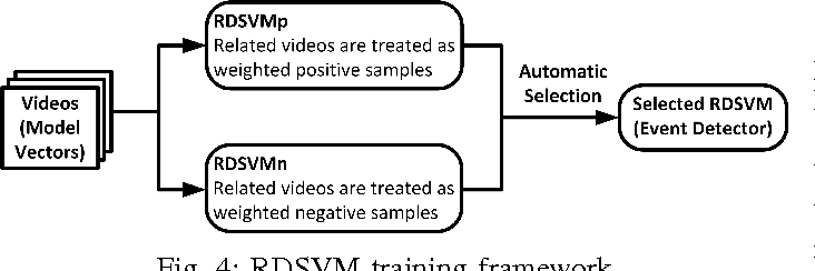 Figure 4 for Learning to detect video events from zero or very few video examples