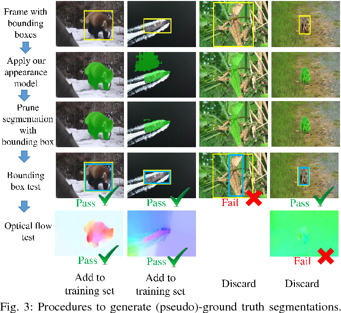 Figure 3 for FusionSeg: Learning to combine motion and appearance for fully automatic segmention of generic objects in videos