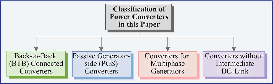 Figure 9 from High-power wind energy conversion systems: State-of