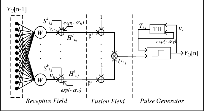 Figure 3 for Solar Power Plant Detection on Multi-Spectral Satellite Imagery using Weakly-Supervised CNN with Feedback Features and m-PCNN Fusion