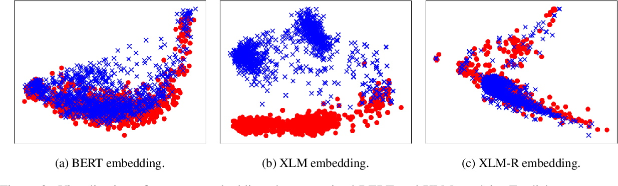 Figure 4 for LAWDR: Language-Agnostic Weighted Document Representations from Pre-trained Models