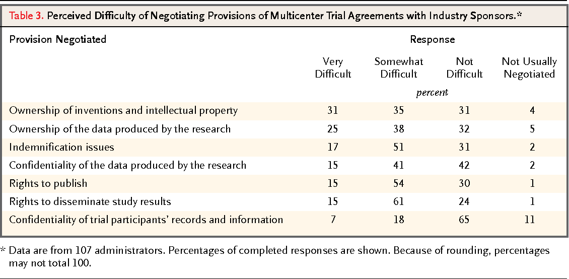 Table 3 From Academic Medical Centers Standards For Clinical Trial