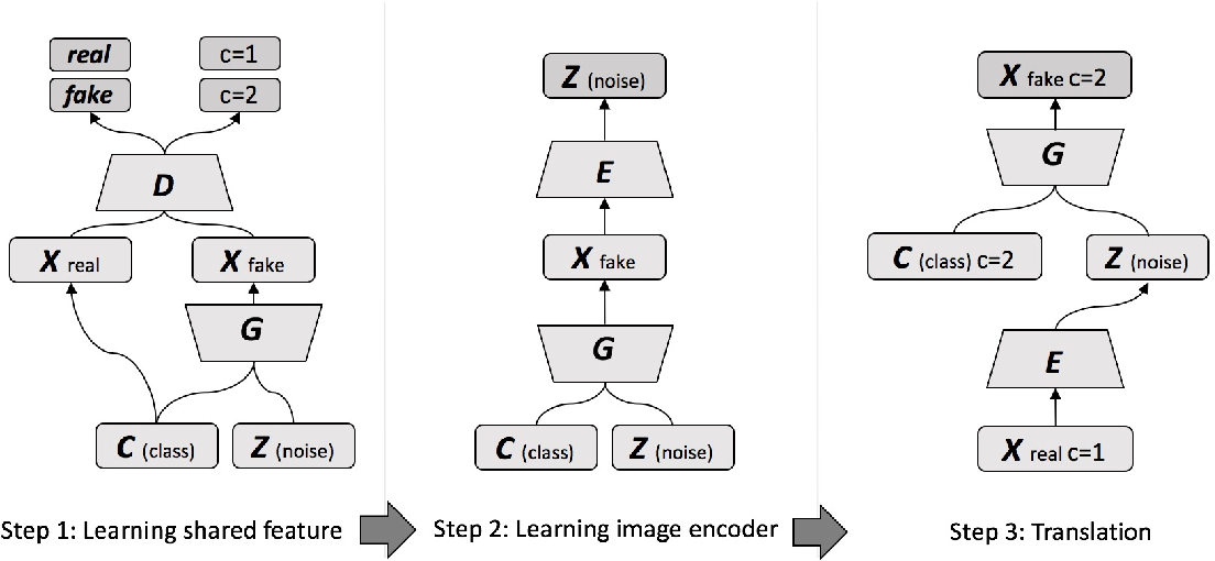 Figure 3 for Unsupervised Image-to-Image Translation with Generative Adversarial Networks