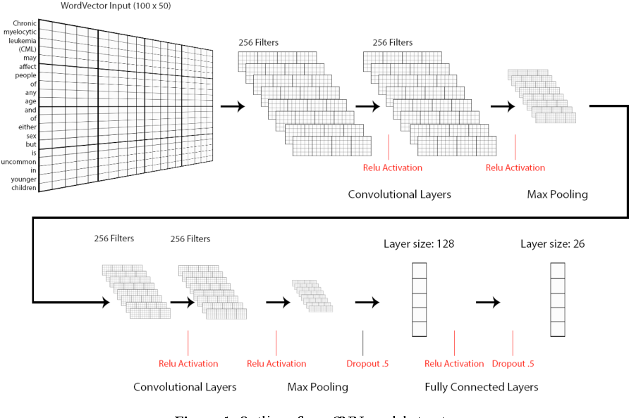 Figure 1 for Medical Text Classification using Convolutional Neural Networks
