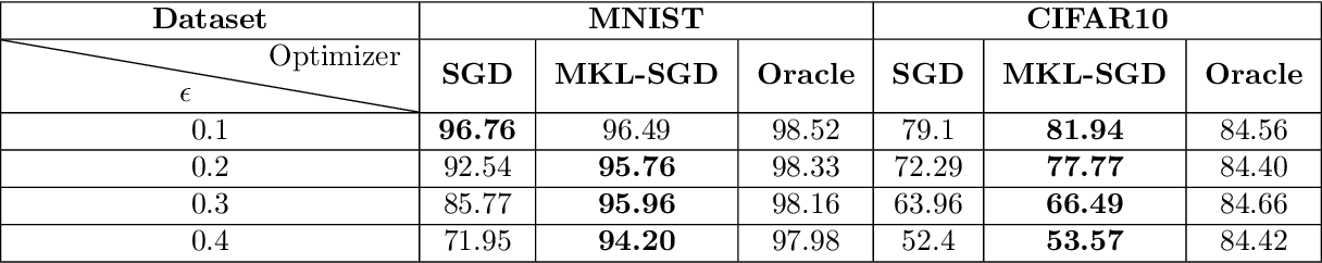 Figure 2 for Choosing the Sample with Lowest Loss makes SGD Robust