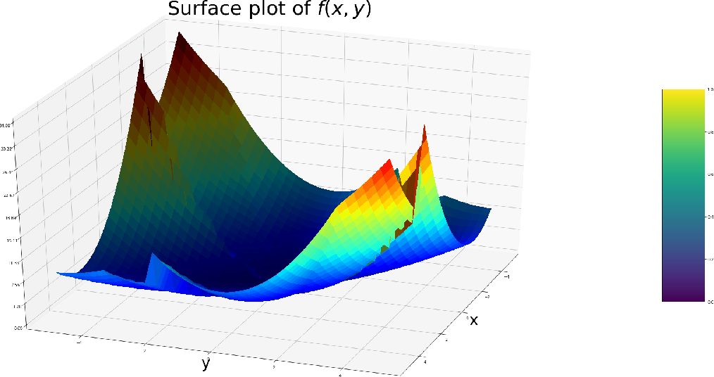 Figure 1 for Choosing the Sample with Lowest Loss makes SGD Robust