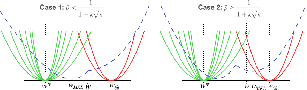 Figure 3 for Choosing the Sample with Lowest Loss makes SGD Robust