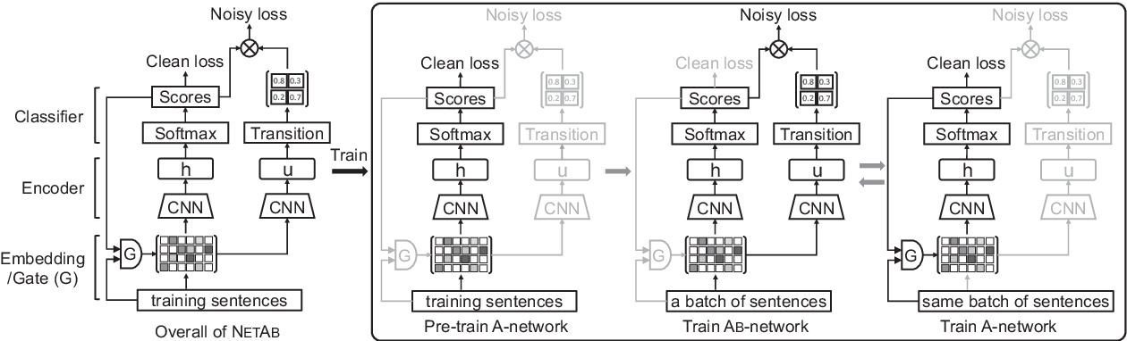 Figure 1 for Learning with Noisy Labels for Sentence-level Sentiment Classification