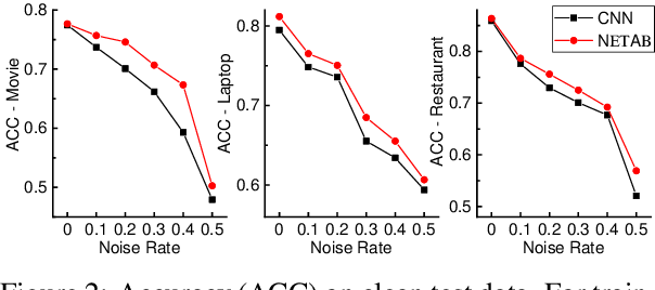 Figure 4 for Learning with Noisy Labels for Sentence-level Sentiment Classification