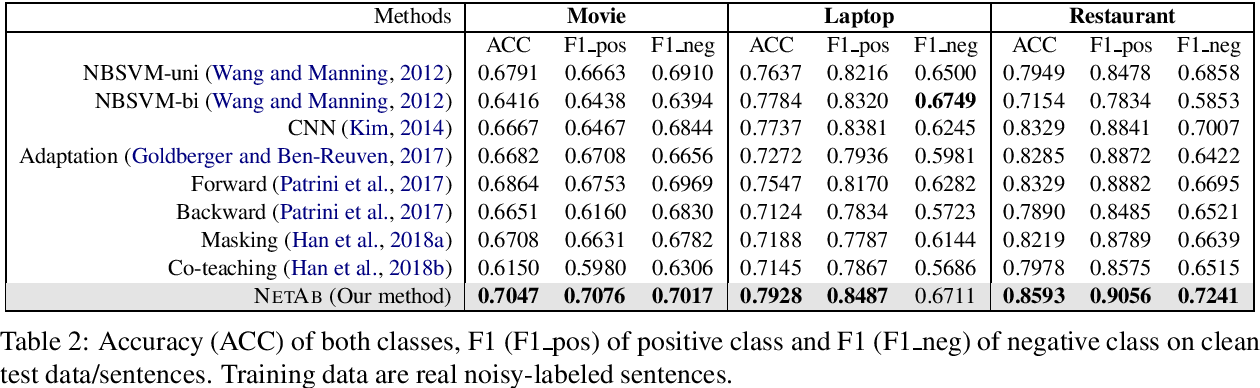 Figure 3 for Learning with Noisy Labels for Sentence-level Sentiment Classification