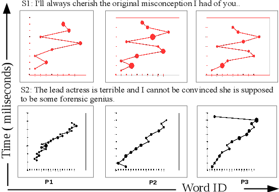 Figure 2 for Harnessing Cognitive Features for Sarcasm Detection