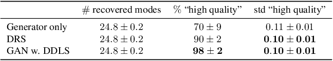 Figure 1 for Your GAN is Secretly an Energy-based Model and You Should use Discriminator Driven Latent Sampling
