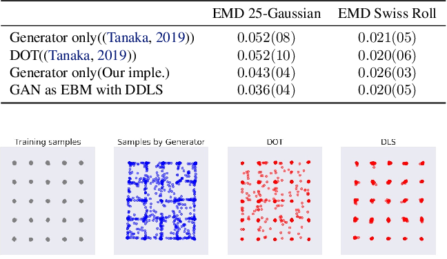 Figure 3 for Your GAN is Secretly an Energy-based Model and You Should use Discriminator Driven Latent Sampling