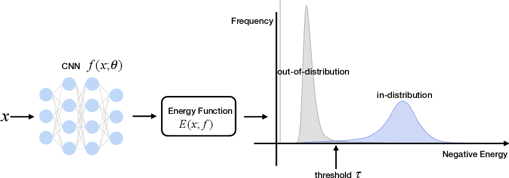Figure 1 for Energy-based Out-of-distribution Detection