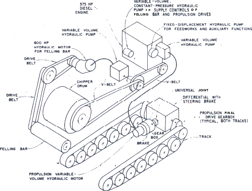 Some Engineering Aspects Of The Nicholson Koch Mobile Chipper Wood Engine Diagram Semantic Scholar