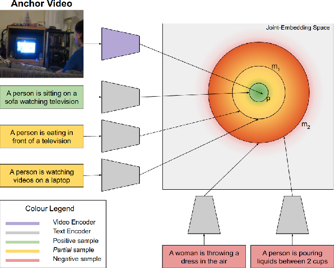 Figure 1 for Rudder: A Cross Lingual Video and Text Retrieval Dataset
