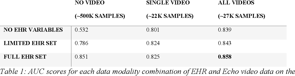 Figure 2 for A deep neural network predicts survival after heart imaging better than cardiologists