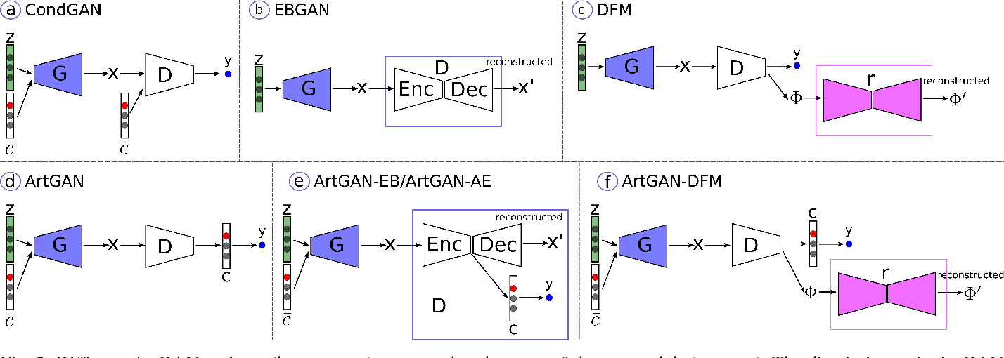Figure 4 for Improved ArtGAN for Conditional Synthesis of Natural Image and Artwork