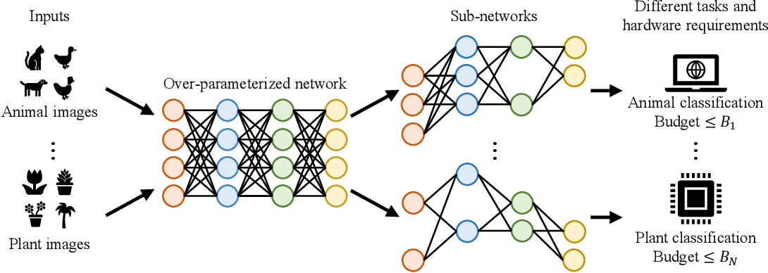 Figure 1 for Elastic Architecture Search for Diverse Tasks with Different Resources