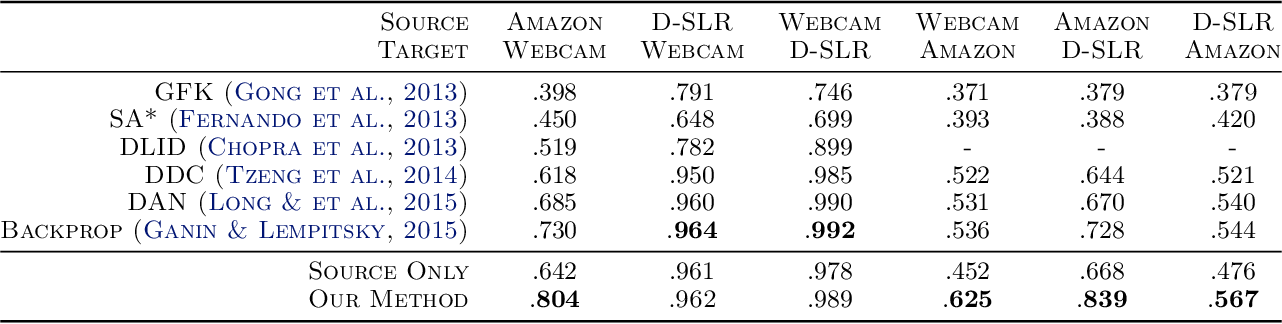 Figure 2 for Unsupervised Transductive Domain Adaptation