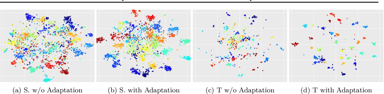 Figure 4 for Unsupervised Transductive Domain Adaptation