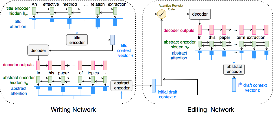 Figure 1 for Paper Abstract Writing through Editing Mechanism