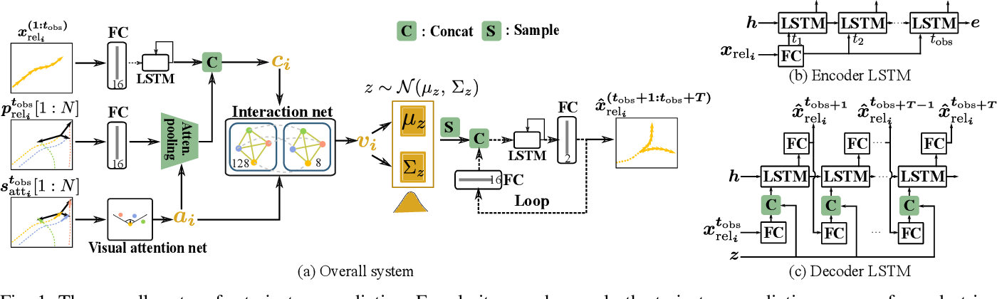 Figure 1 for AVGCN: Trajectory Prediction using Graph Convolutional Networks Guided by Human Attention
