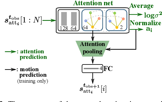 Figure 2 for AVGCN: Trajectory Prediction using Graph Convolutional Networks Guided by Human Attention