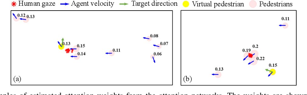 Figure 3 for AVGCN: Trajectory Prediction using Graph Convolutional Networks Guided by Human Attention