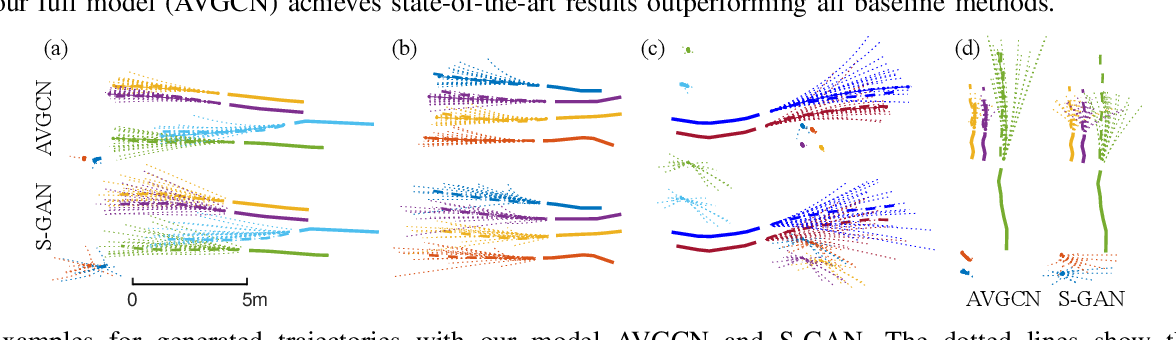 Figure 4 for AVGCN: Trajectory Prediction using Graph Convolutional Networks Guided by Human Attention