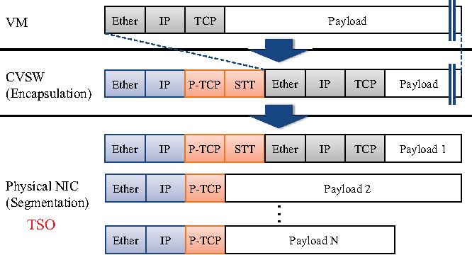 Implementation and Performance Analysis of STT Tunneling Using vNIC