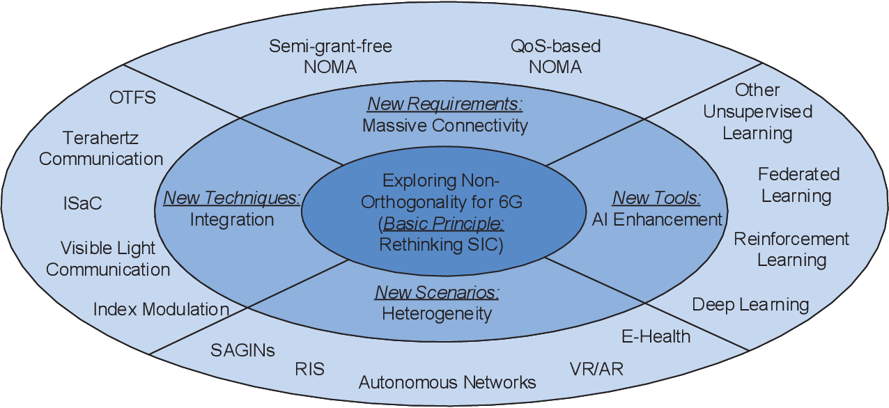 Figure 1 for Application of NOMA in 6G Networks: Future Vision and Research Opportunities for Next Generation Multiple Access