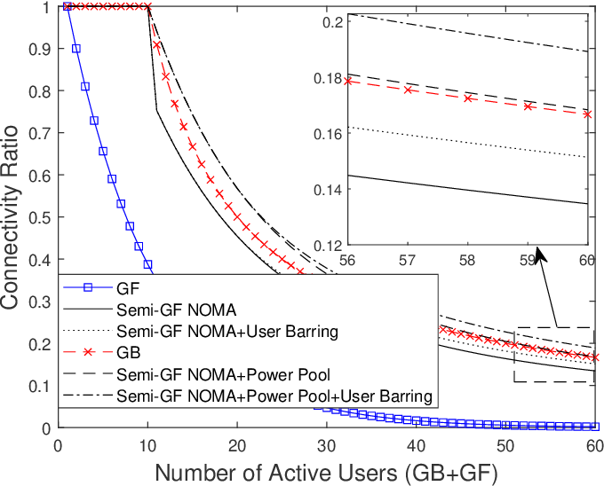 Figure 3 for Application of NOMA in 6G Networks: Future Vision and Research Opportunities for Next Generation Multiple Access