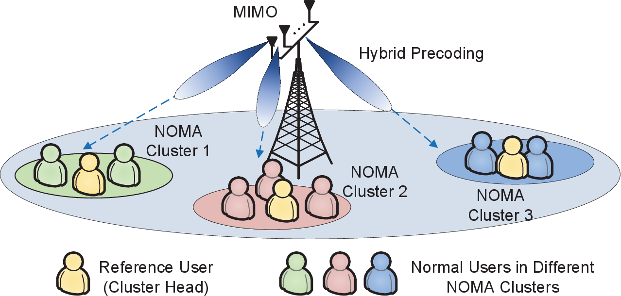 Figure 4 for Application of NOMA in 6G Networks: Future Vision and Research Opportunities for Next Generation Multiple Access