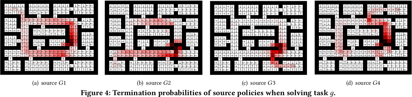 Figure 4 for Context-Aware Policy Reuse