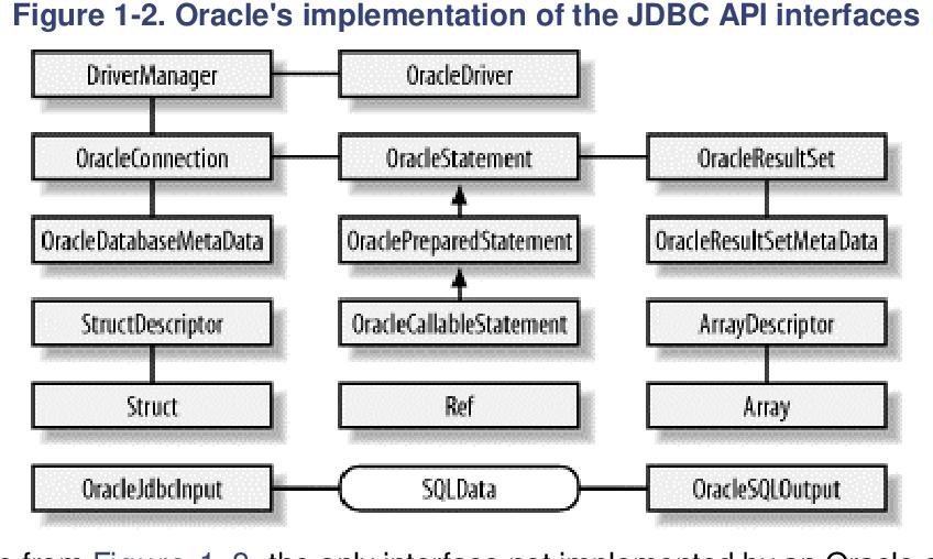 PDF] Java Programming with Oracle JDBC - Semantic Scholar