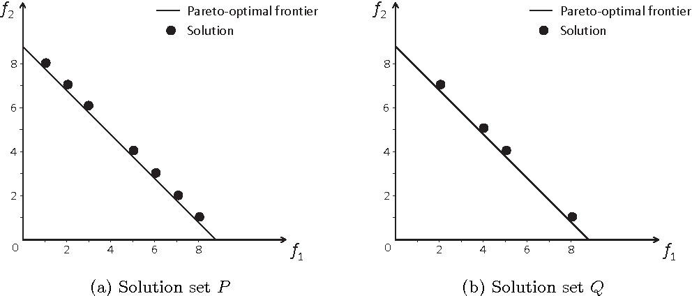 Figure 1 for Dominance Move: A Measure of Comparing Solution Sets in Multiobjective Optimization