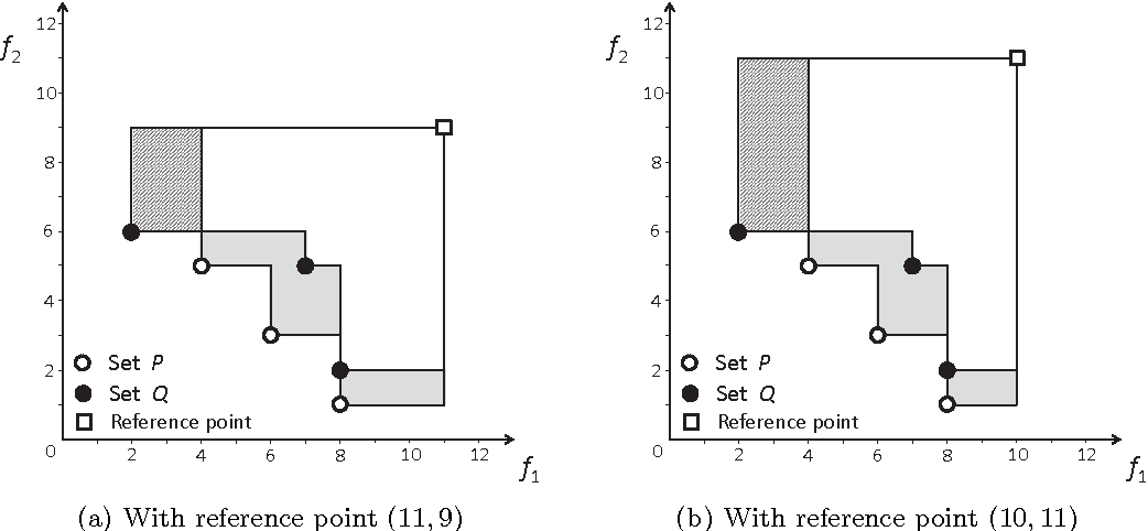 Figure 3 for Dominance Move: A Measure of Comparing Solution Sets in Multiobjective Optimization