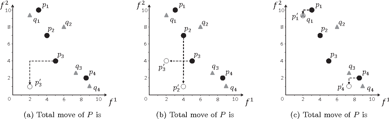 Figure 4 for Dominance Move: A Measure of Comparing Solution Sets in Multiobjective Optimization