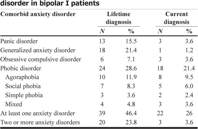 Anxiety Disorders in Bipolar I Mania: Prevalence, Effect on