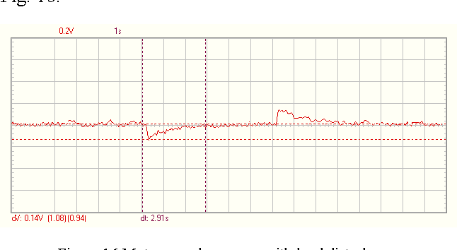 Figure 16 from PI controller for DC motor speed realized