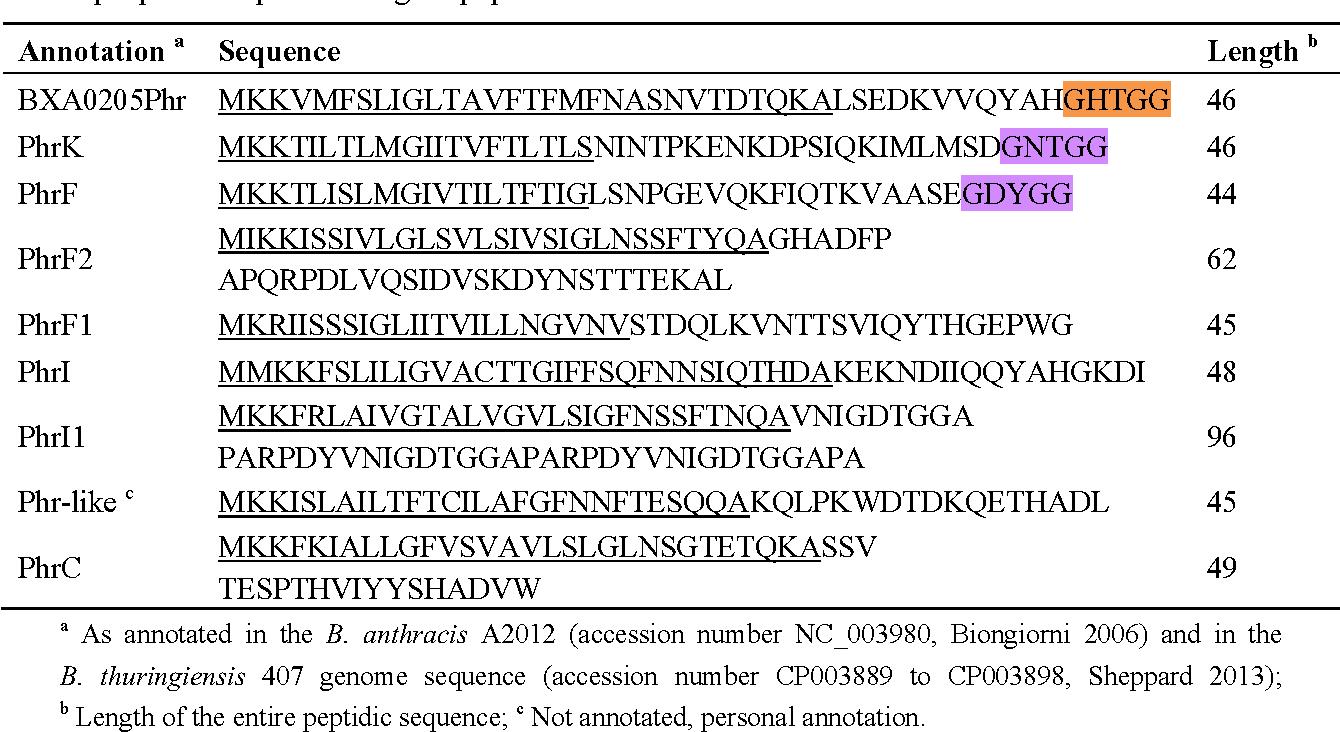 PDF] Quorum Sensing in Bacillus thuringiensis Is Required for